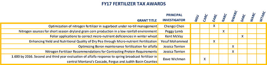 F17 Fertilizer Tax Awards