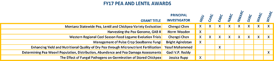 FY17 Pea and Lentil Awards