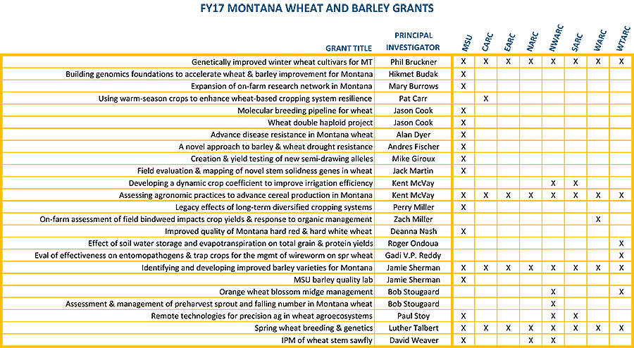 FY17 MT Wheat and Barley Grants