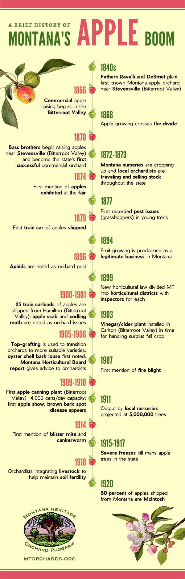 timeline of the Montana apple boom